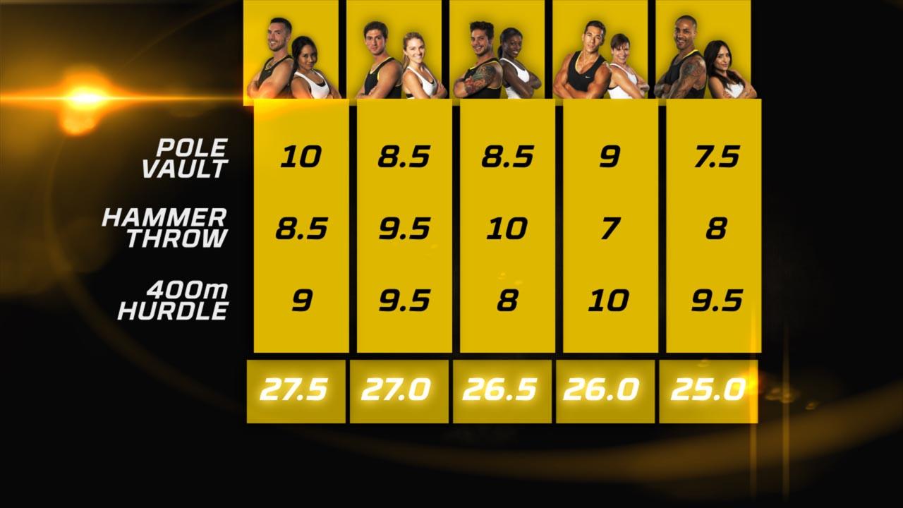 Scoreboard - Scores